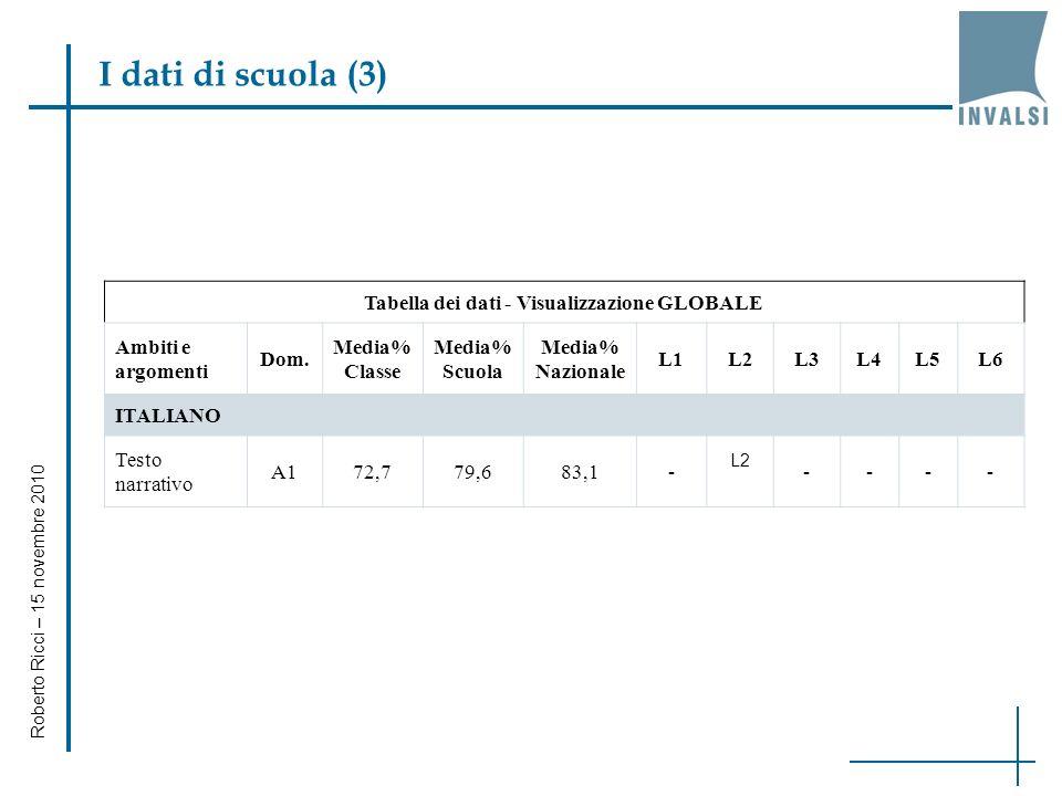 Roberto Ricci – 15 novembre 2010 I dati di scuola (2) Globale per Nazionalità per Regolarità (del percorso) per Sesso per Dettaglio Risposte