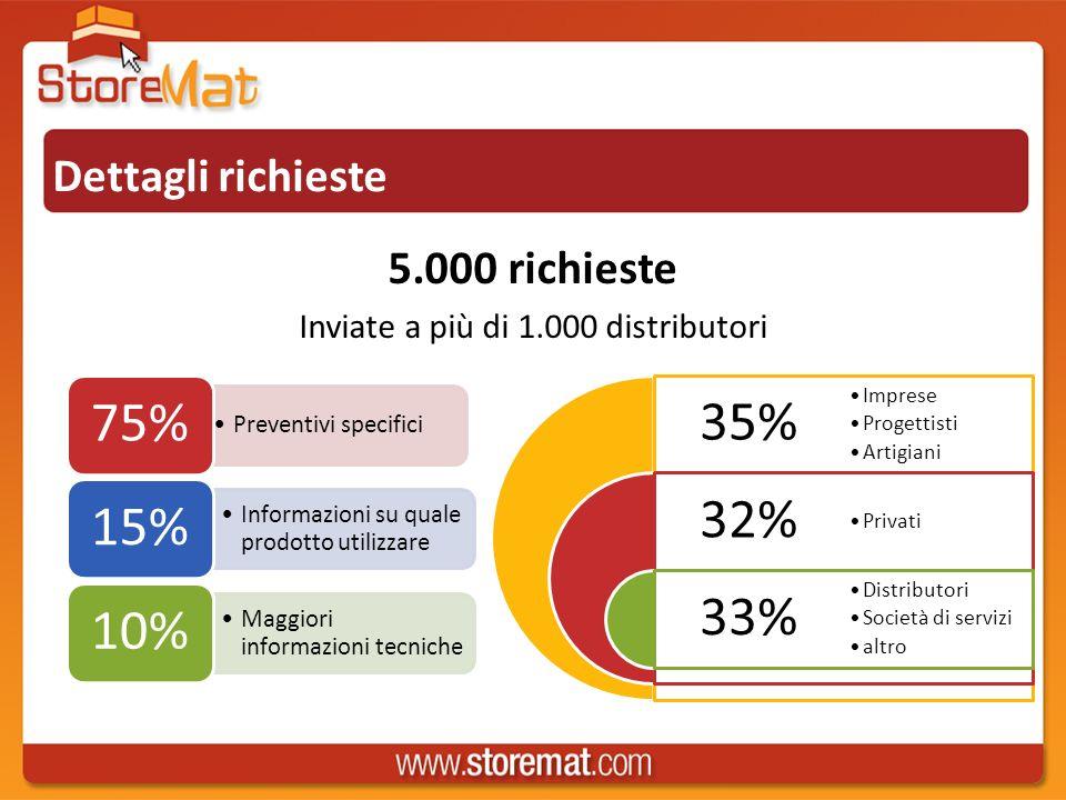 Dettagli richieste 5.000 richieste Inviate a più di 1.000 distributori Preventivi specifici 75% Informazioni su quale prodotto utilizzare 15% Maggiori