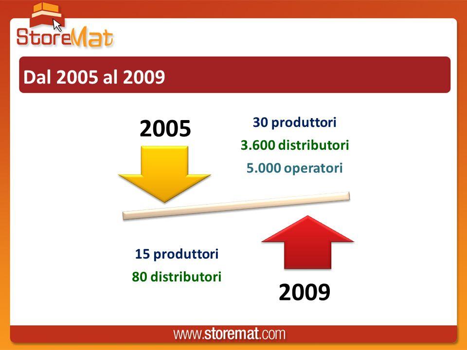 Dal 2005 al 2009 30 produttori 3.600 distributori 5.000 operatori 15 produttori 80 distributori 2005 2009