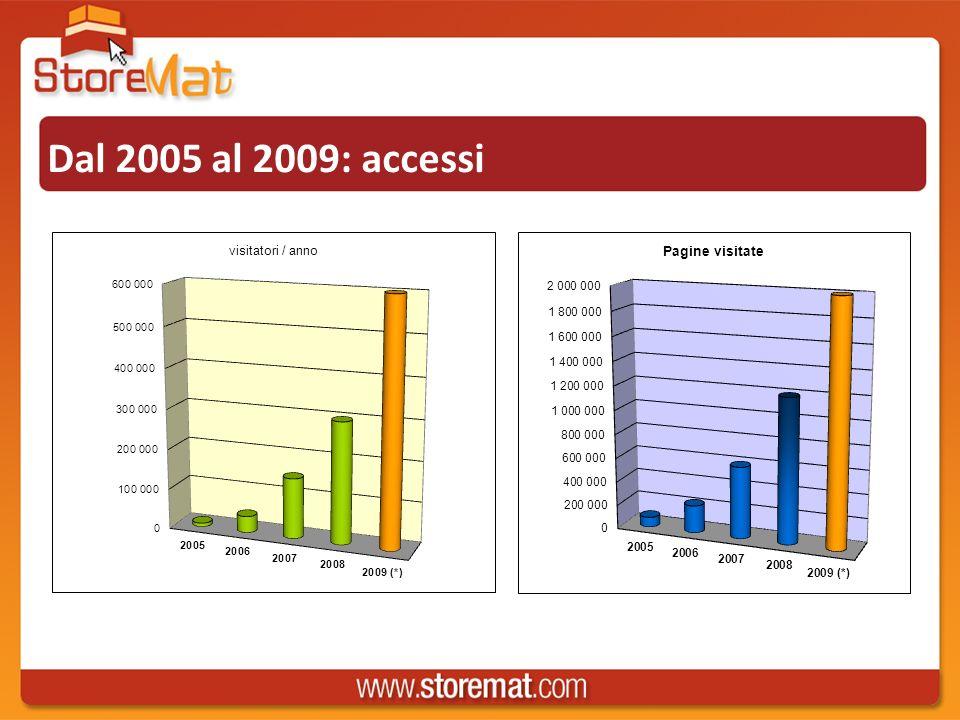 Storemat è COMUNICAZIONE News Eventi Speciali, novità di prodotto, dossier