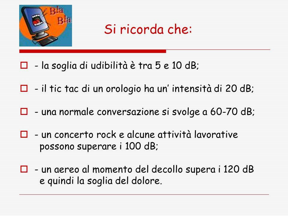 Si ricorda che: - la soglia di udibilità è tra 5 e 10 dB; - il tic tac di un orologio ha un intensità di 20 dB; - una normale conversazione si svolge a 60-70 dB; - un concerto rock e alcune attività lavorative possono superare i 100 dB; - un aereo al momento del decollo supera i 120 dB e quindi la soglia del dolore.