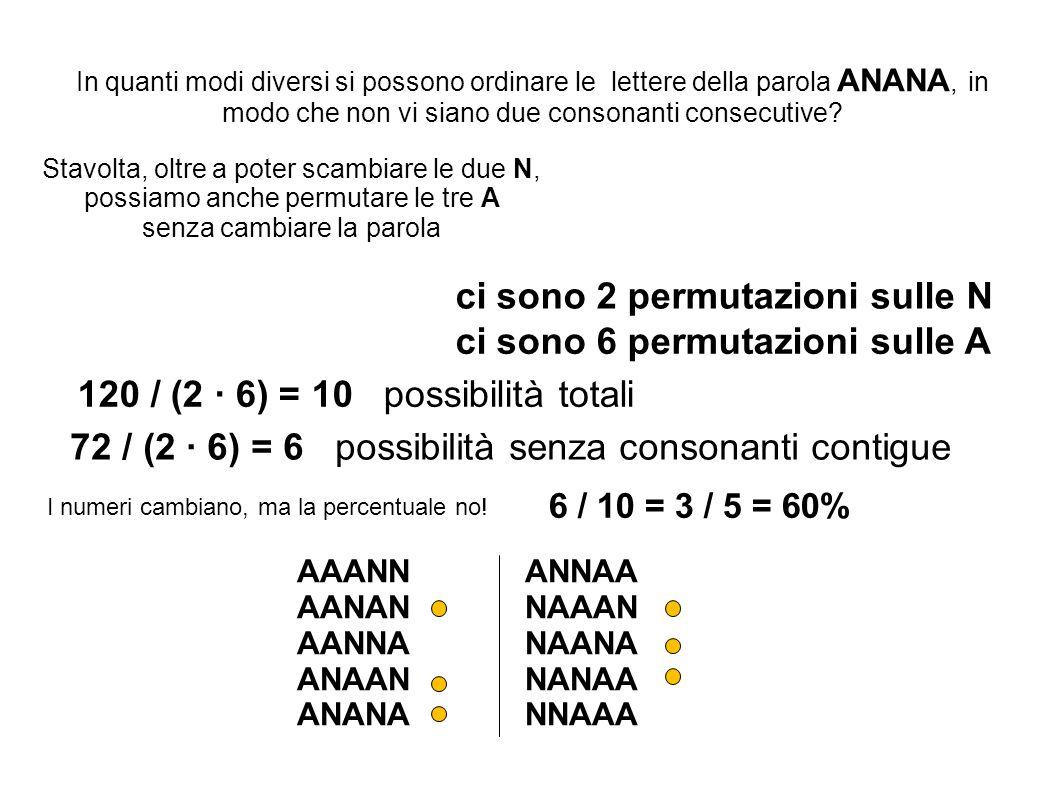 Stavolta, oltre a poter scambiare le due N, possiamo anche permutare le tre A senza cambiare la parola 120 / (2 6) = 10 possibilità totali 72 / (2 6) = 6 possibilità senza consonanti contigue In quanti modi diversi si possono ordinare le lettere della parola ANANA, in modo che non vi siano due consonanti consecutive.