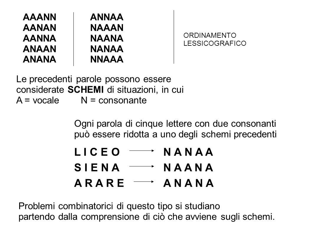 AAANNANNAA AANANNAAAN AANNANAANA ANAANNANAA ANANANNAAA Le precedenti parole possono essere considerate SCHEMI di situazioni, in cui A = vocale N = consonante ORDINAMENTO LESSICOGRAFICO Ogni parola di cinque lettere con due consonanti può essere ridotta a uno degli schemi precedenti L I C E O S I E N A A R A R E N A N A A N A A N A A N A N A Problemi combinatorici di questo tipo si studiano partendo dalla comprensione di ciò che avviene sugli schemi.