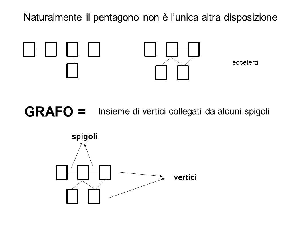 Naturalmente il pentagono non è lunica altra disposizione eccetera GRAFO = Insieme di vertici collegati da alcuni spigoli vertici spigoli