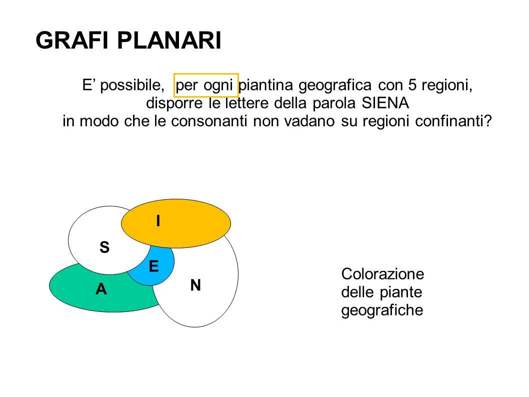 GRAFI PLANARI S E I N A E possibile, per ogni piantina geografica con 5 regioni, disporre le lettere della parola SIENA in modo che le consonanti non vadano su regioni confinanti.
