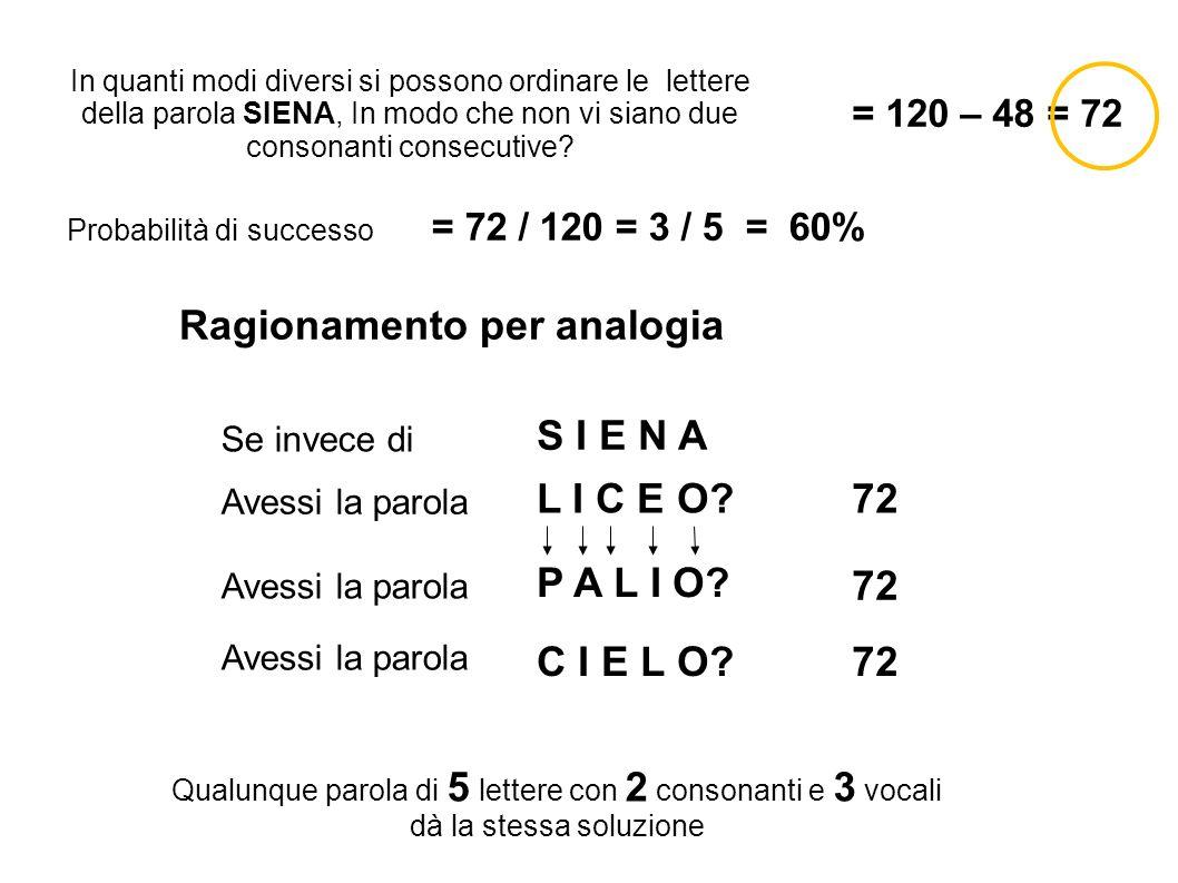 In quanti modi diversi si possono ordinare le lettere della parola SIENA, In modo che non vi siano due consonanti consecutive? = 120 – 48 = 72 Probabi