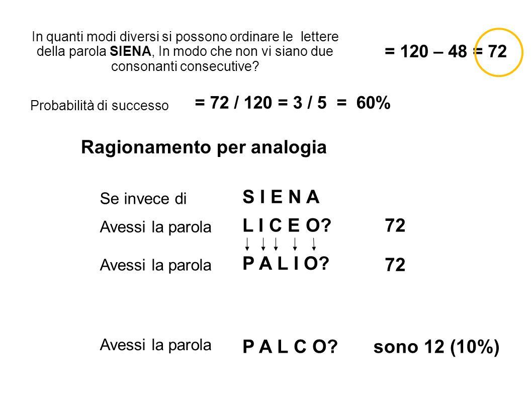 Avessi la parola P A L C O?sono 12 (10%) In quanti modi diversi si possono ordinare le lettere della parola SIENA, In modo che non vi siano due consonanti consecutive.