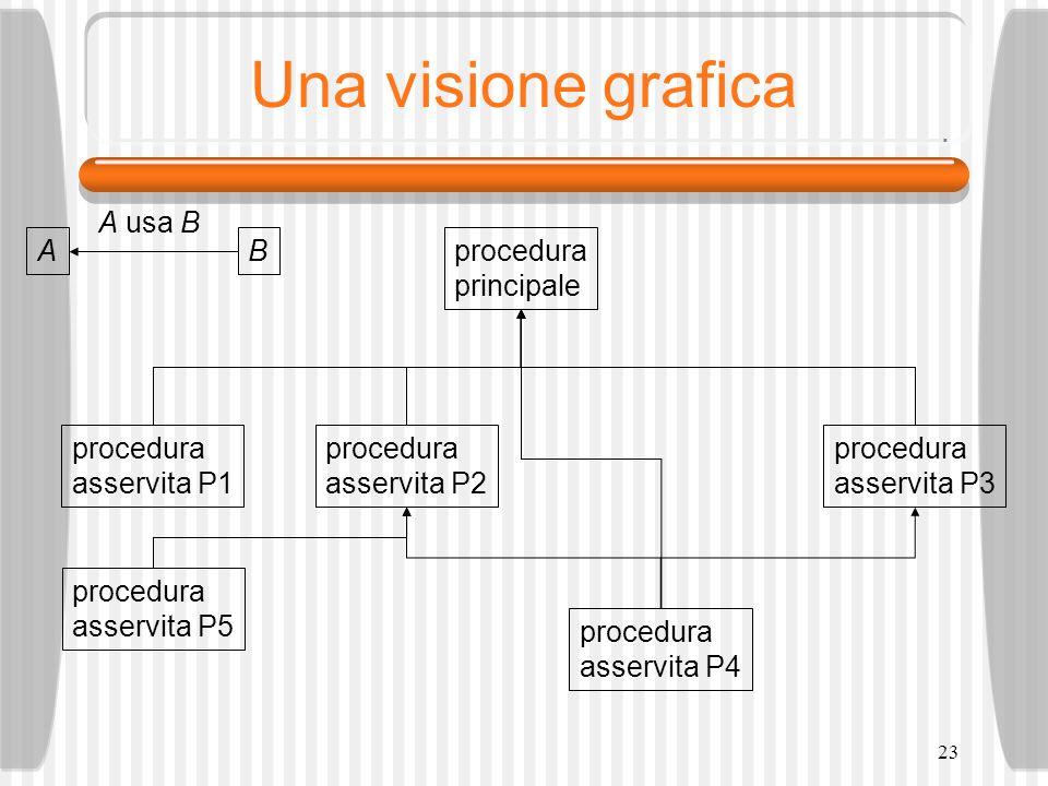 23 Una visione grafica procedura principale procedura asservita P1 procedura asservita P2 procedura asservita P4 procedura asservita P3 AB A usa B procedura asservita P5