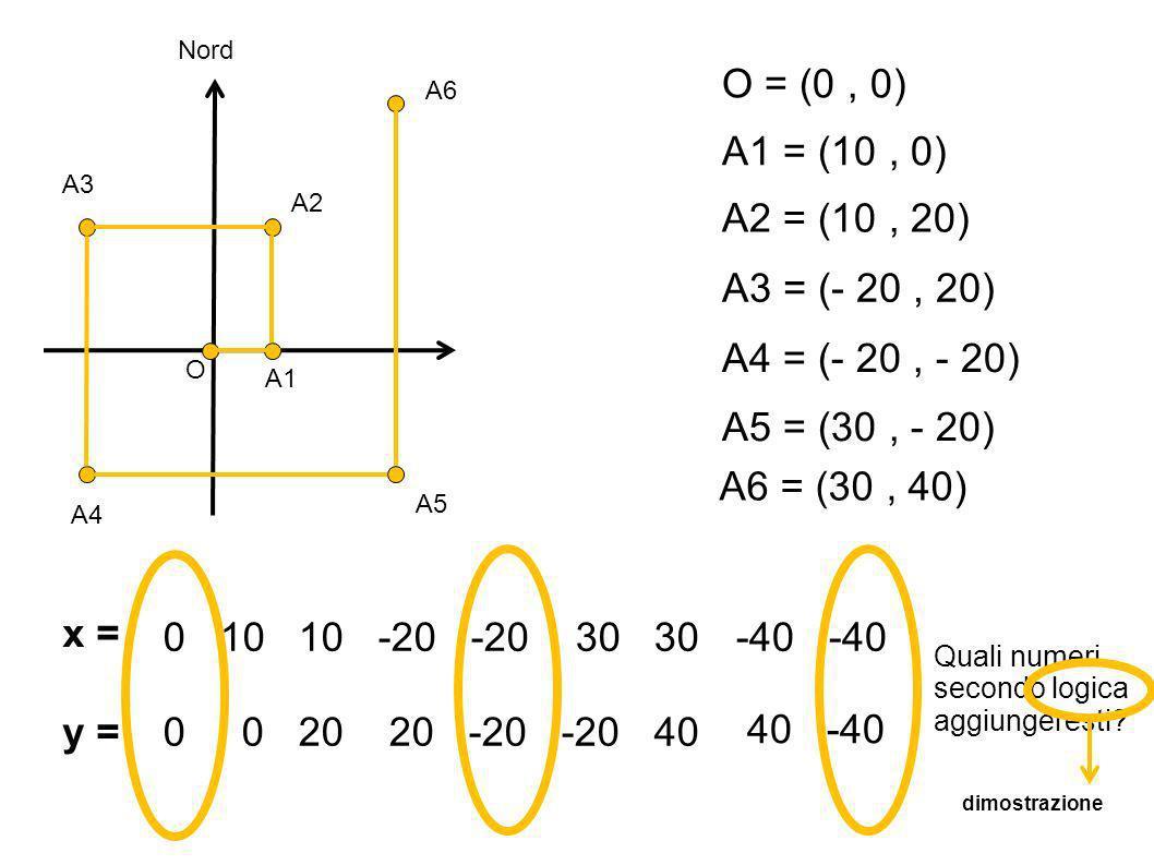 O Nord A1 A4 A5 A2 A3 A6 A1 = (10, 0) O = (0, 0) A2 = (10, 20) A3 = (- 20, 20) A4 = (- 20, - 20) A5 = (30, - 20) A6 = (30, 40) x = y = 0 10 10 -20 -20