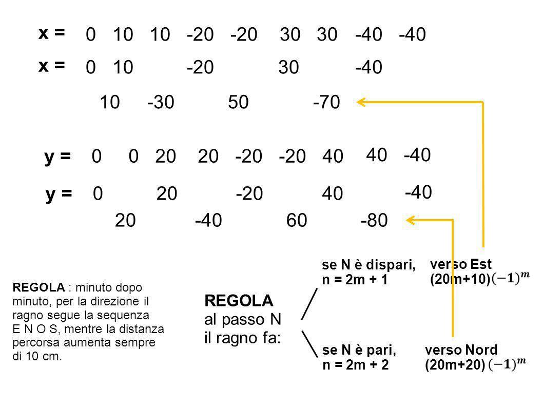 y =0 0 20 20 -20 -20 40 40 -40 x = 0 10 10 -20 -20 30 30-40 x = 0 10 -20 30-40 10 -30 50 -70 y =0 20 -20 40 -40 20 -40 60 -80 REGOLA : minuto dopo minuto, per la direzione il ragno segue la sequenza E N O S, mentre la distanza percorsa aumenta sempre di 10 cm.