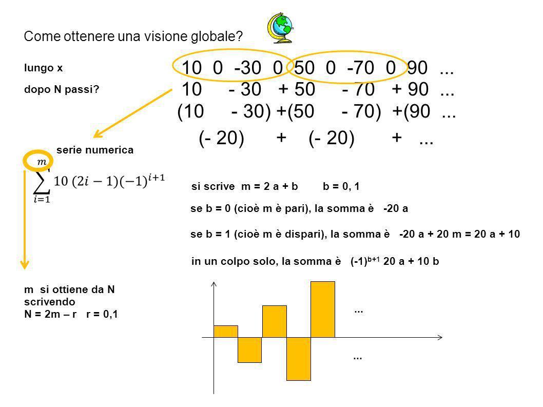 Come ottenere una visione globale. lungo x 10 0 -30 0 50 0 -70 0 90...