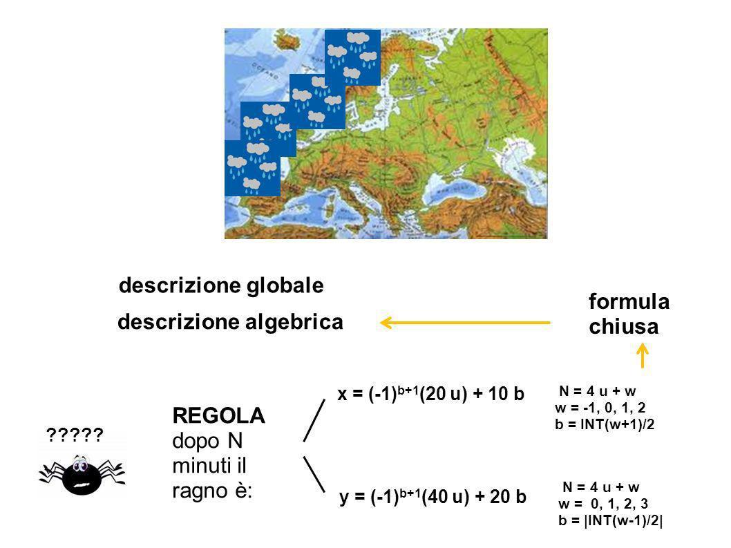 REGOLA dopo N minuti il ragno è: x = (-1) b+1 (20 u) + 10 b N = 4 u + w w = -1, 0, 1, 2 b = INT(w+1)/2 formula chiusa descrizione algebrica descrizione globale y = (-1) b+1 (40 u) + 20 b N = 4 u + w w = 0, 1, 2, 3 b = |INT(w-1)/2|