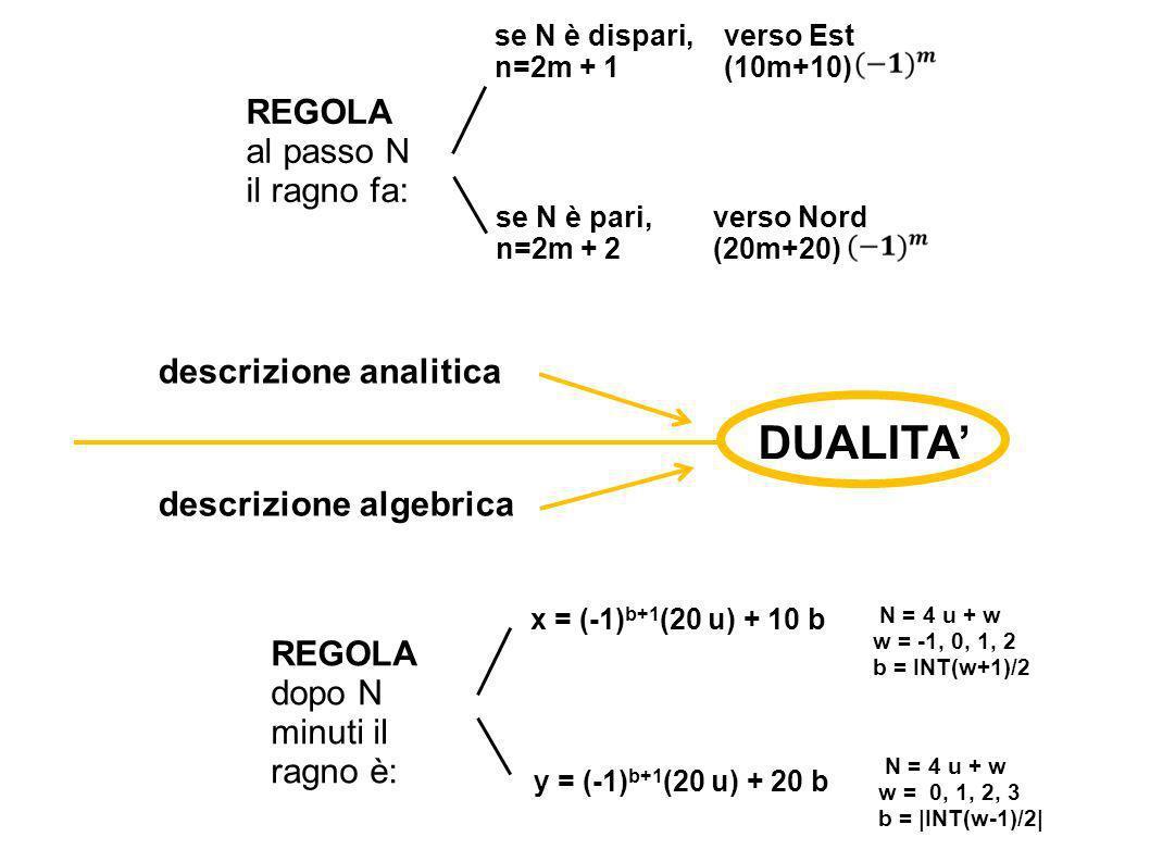 REGOLA al passo N il ragno fa: se N è pari, n=2m + 2 se N è dispari, n=2m + 1 verso Est (10m+10) verso Nord (20m+20) descrizione analitica descrizione algebrica REGOLA dopo N minuti il ragno è: x = (-1) b+1 (20 u) + 10 b N = 4 u + w w = -1, 0, 1, 2 b = INT(w+1)/2 y = (-1) b+1 (20 u) + 20 b N = 4 u + w w = 0, 1, 2, 3 b = |INT(w-1)/2| DUALITA