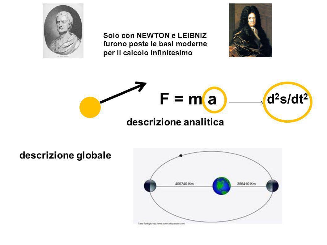 F = m a d 2 s/dt 2 descrizione analitica descrizione globale