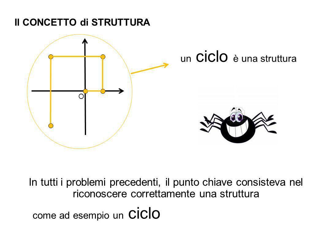 Il CONCETTO di STRUTTURA O un ciclo è una struttura In tutti i problemi precedenti, il punto chiave consisteva nel riconoscere correttamente una struttura come ad esempio un ciclo