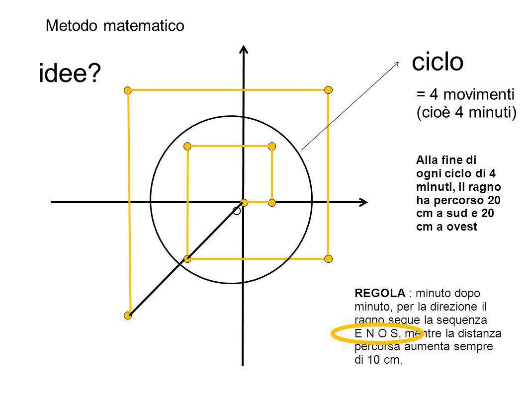 O REGOLA : minuto dopo minuto, per la direzione il ragno segue la sequenza E N O S, mentre la distanza percorsa aumenta sempre di 10 cm.