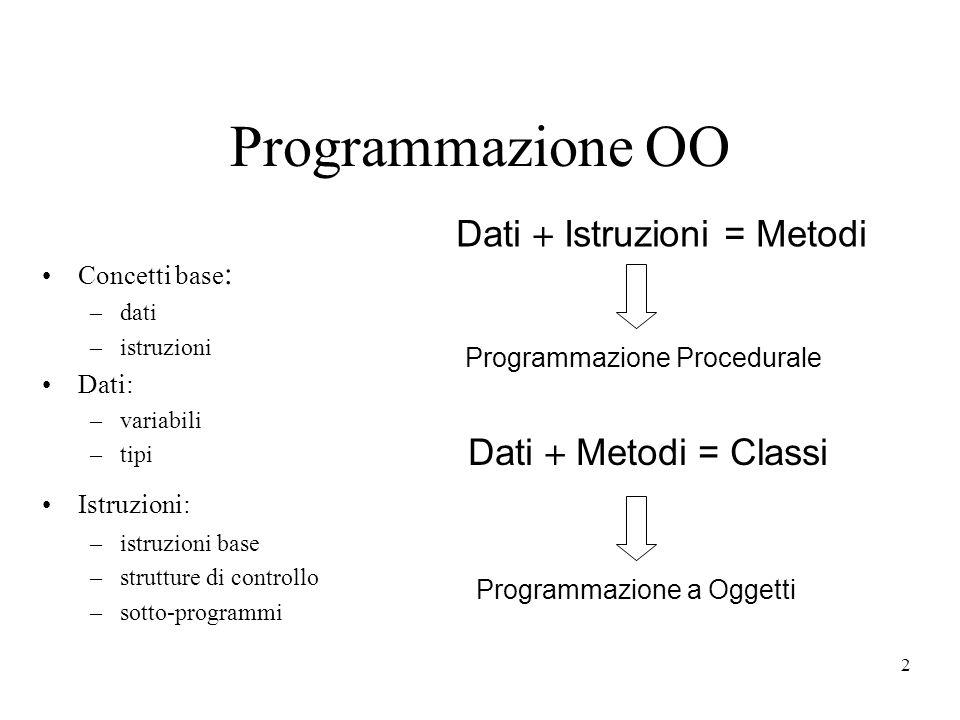 2 Programmazione OO Concetti base : –dati –istruzioni Dati: –variabili –tipi Istruzioni: –istruzioni base –strutture di controllo –sotto-programmi Dat