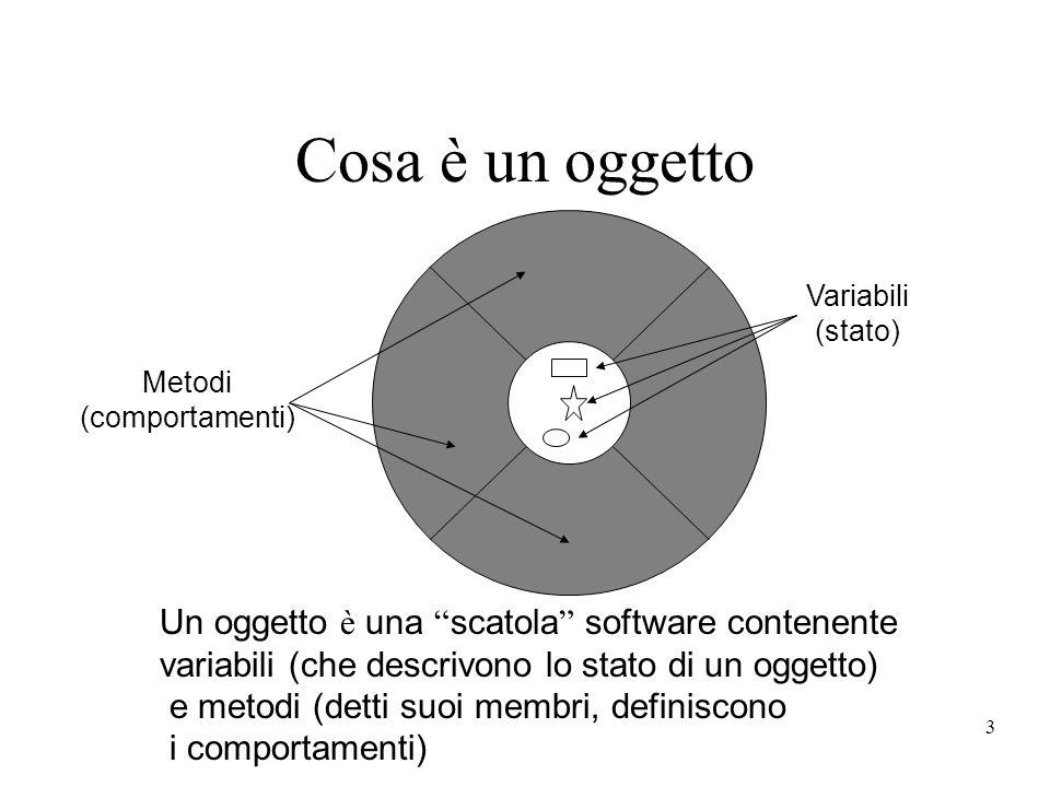 3 Cosa è un oggetto Metodi (comportamenti) Variabili (stato) Un oggetto è una scatola software contenente variabili (che descrivono lo stato di un ogg