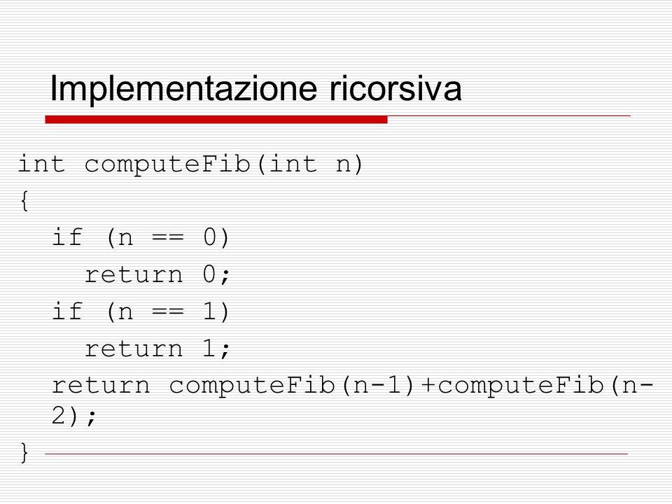 Implementazione ricorsiva int computeFib(int n) { if (n == 0) return 0; if (n == 1) return 1; return computeFib(n-1)+computeFib(n- 2); }