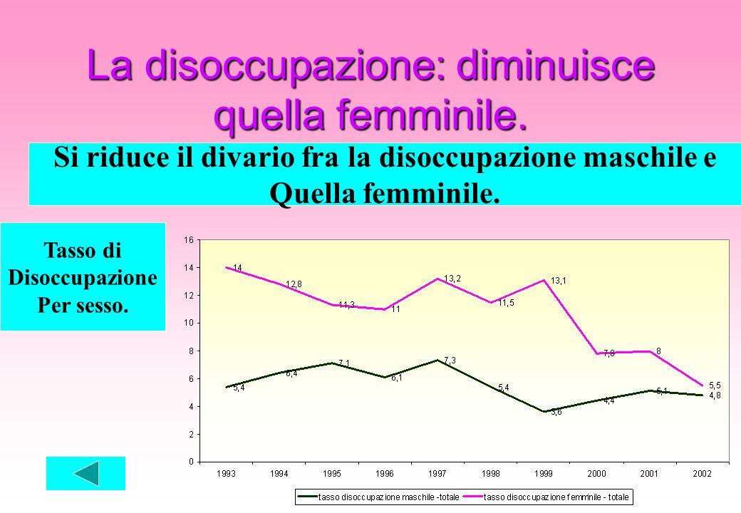 La disoccupazione: diminuisce quella femminile. Si riduce il divario fra la disoccupazione maschile e Quella femminile. Tasso di Disoccupazione Per se