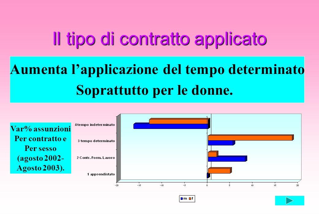 Il tipo di contratto applicato Aumenta lapplicazione del tempo determinato Soprattutto per le donne. Var% assunzioni Per contratto e Per sesso (agosto
