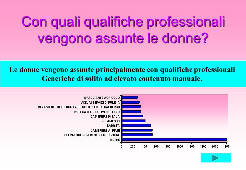 Con quali qualifiche professionali vengono assunte le donne? Le donne vengono assunte principalmente con qualifiche professionali Generiche di solito