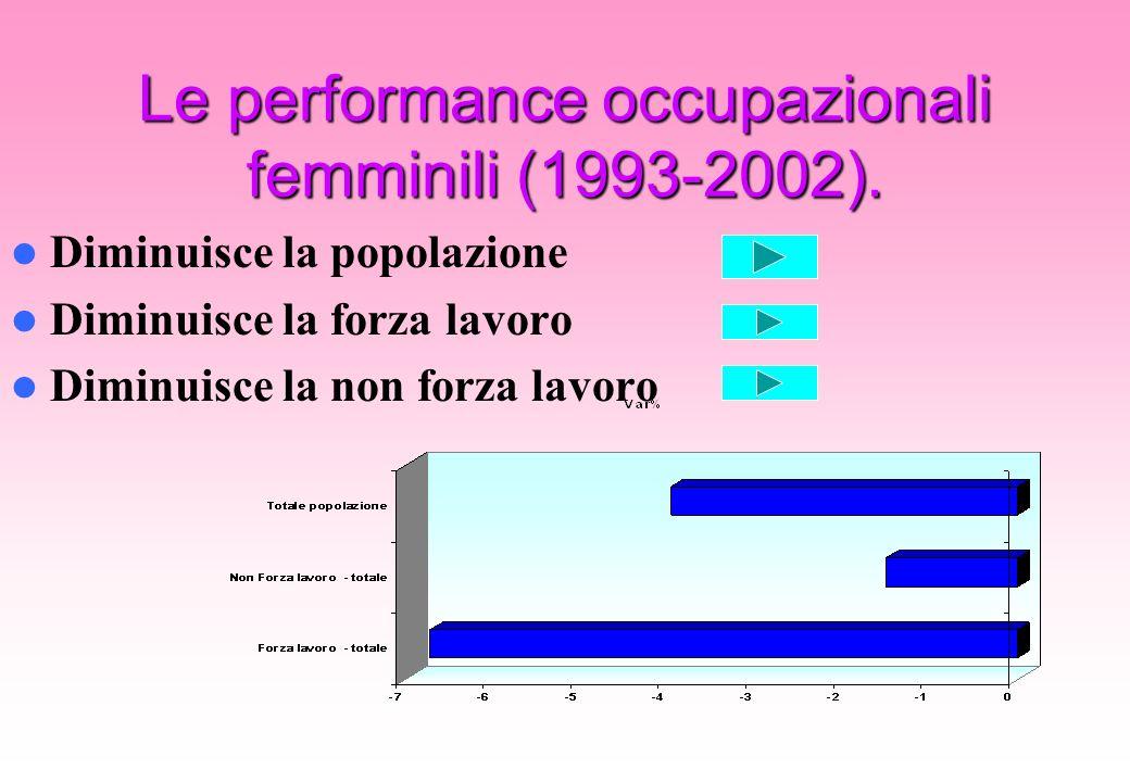 Le performance occupazionali femminili (1993-2002). Diminuisce la popolazione Diminuisce la forza lavoro Diminuisce la non forza lavoro