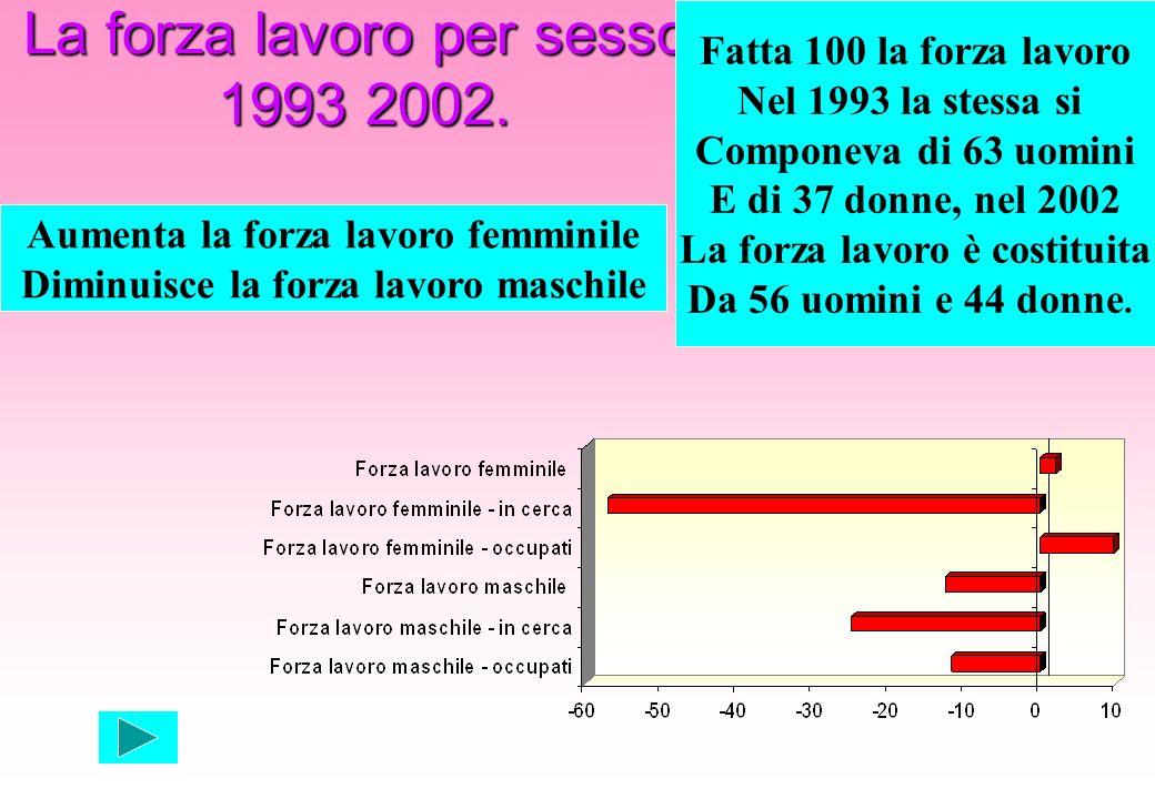 La forza lavoro per sesso. 1993 2002. Aumenta la forza lavoro femminile Diminuisce la forza lavoro maschile Fatta 100 la forza lavoro Nel 1993 la stes