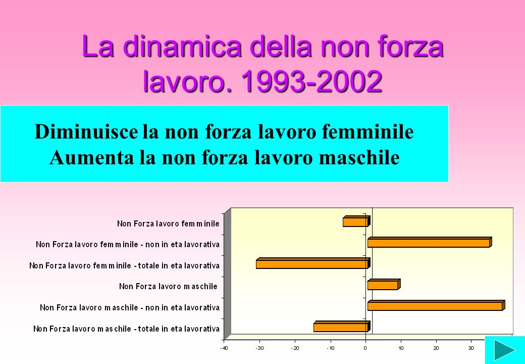 La dinamica della non forza lavoro. 1993-2002 Diminuisce la non forza lavoro femminile Aumenta la non forza lavoro maschile