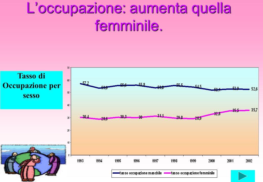 Loccupazione: aumenta quella femminile. Tasso di Occupazione per sesso