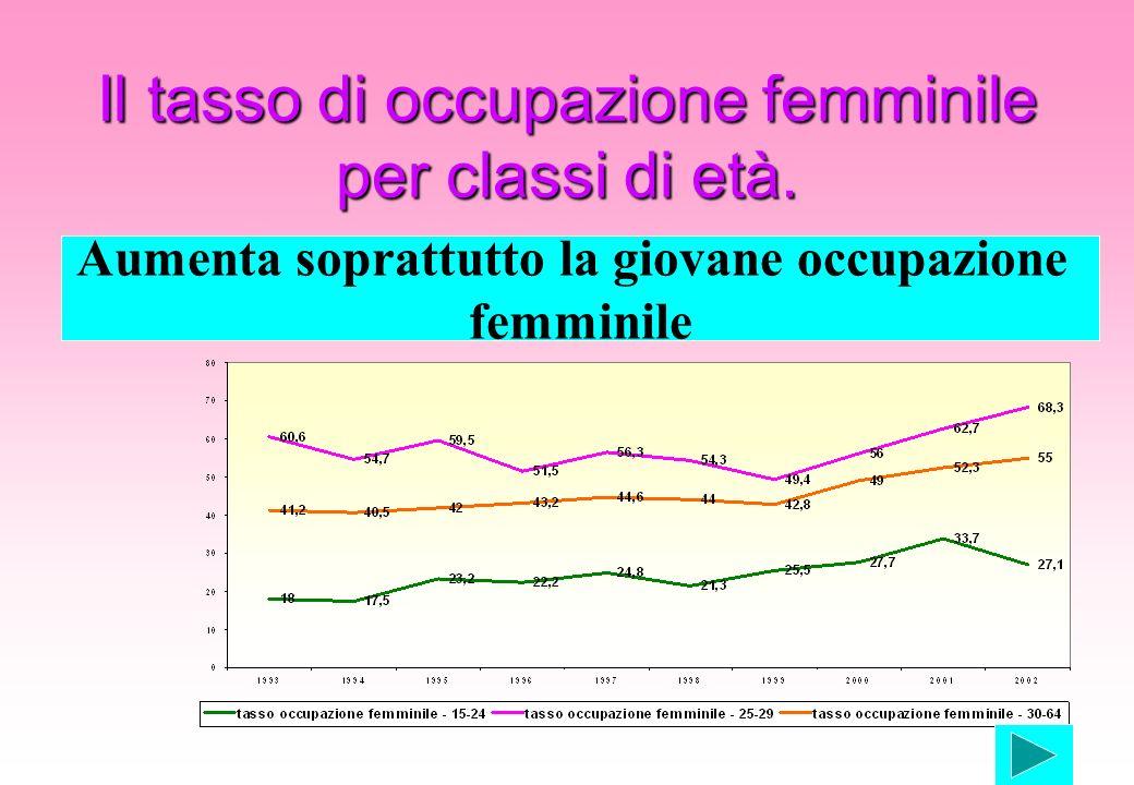 Il tasso di occupazione femminile per classi di età. Aumenta soprattutto la giovane occupazione femminile
