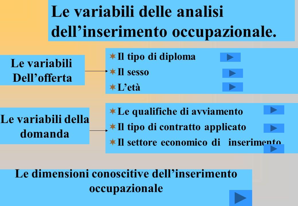 Le variabili delle analisi dellinserimento occupazionale.