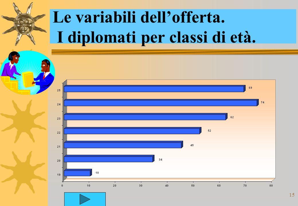 15 Le variabili dellofferta. I diplomati per classi di età.