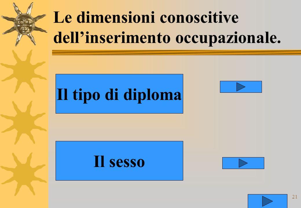 21 Le dimensioni conoscitive dellinserimento occupazionale. Il tipo di diploma Il sesso