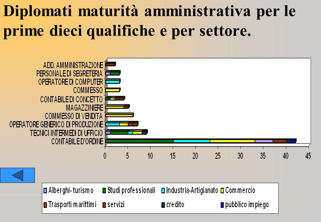 Diplomati maturità amministrativa per le prime dieci qualifiche e per settore.