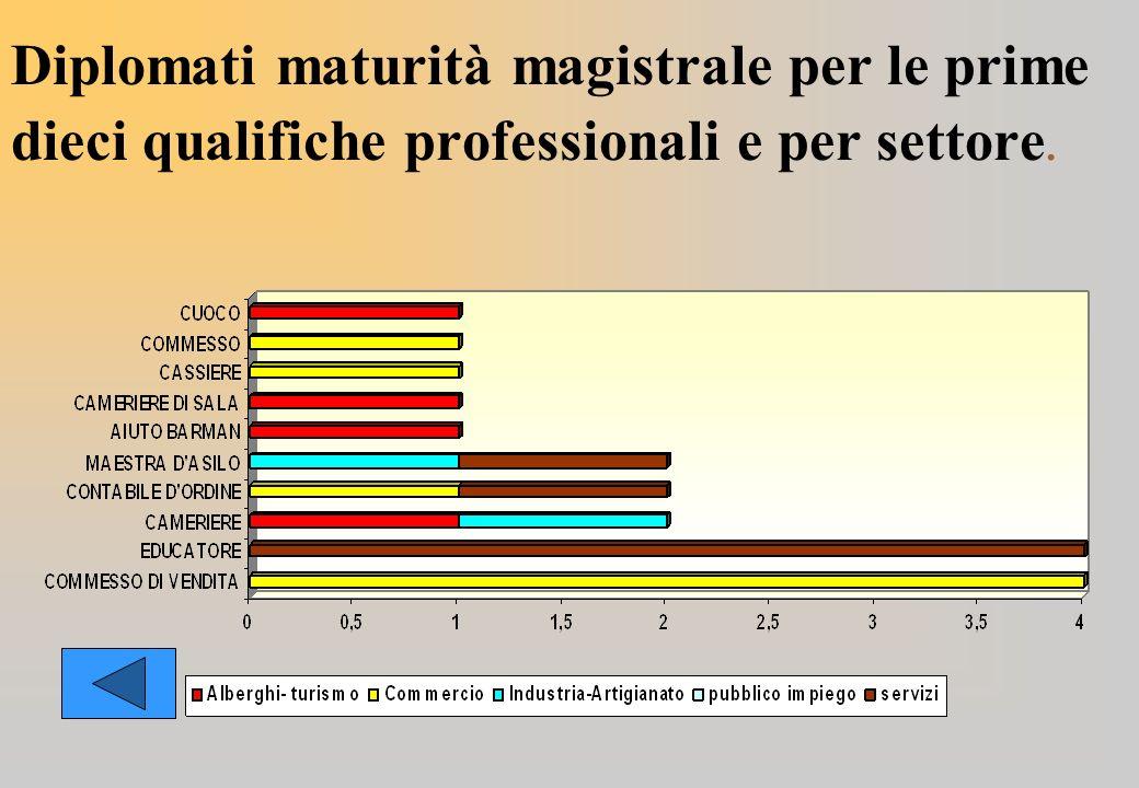 Diplomati maturità magistrale per le prime dieci qualifiche professionali e per settore.
