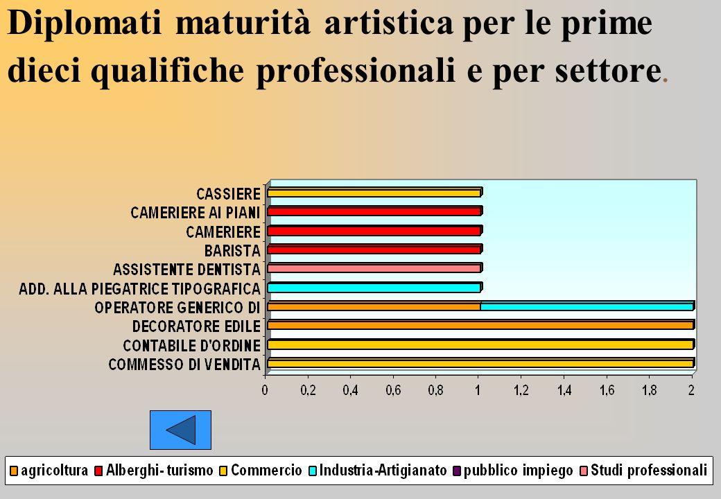 Diplomati maturità artistica per le prime dieci qualifiche professionali e per settore.