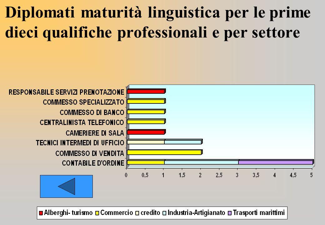 Diplomati maturità linguistica per le prime dieci qualifiche professionali e per settore