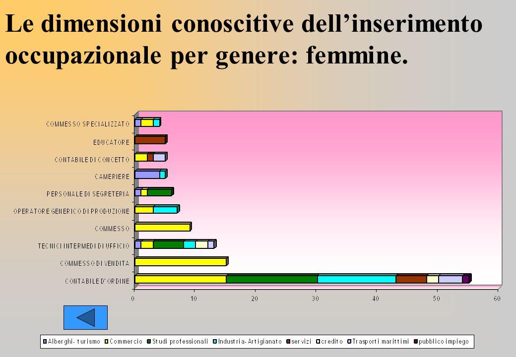 Le dimensioni conoscitive dellinserimento occupazionale per genere: femmine.