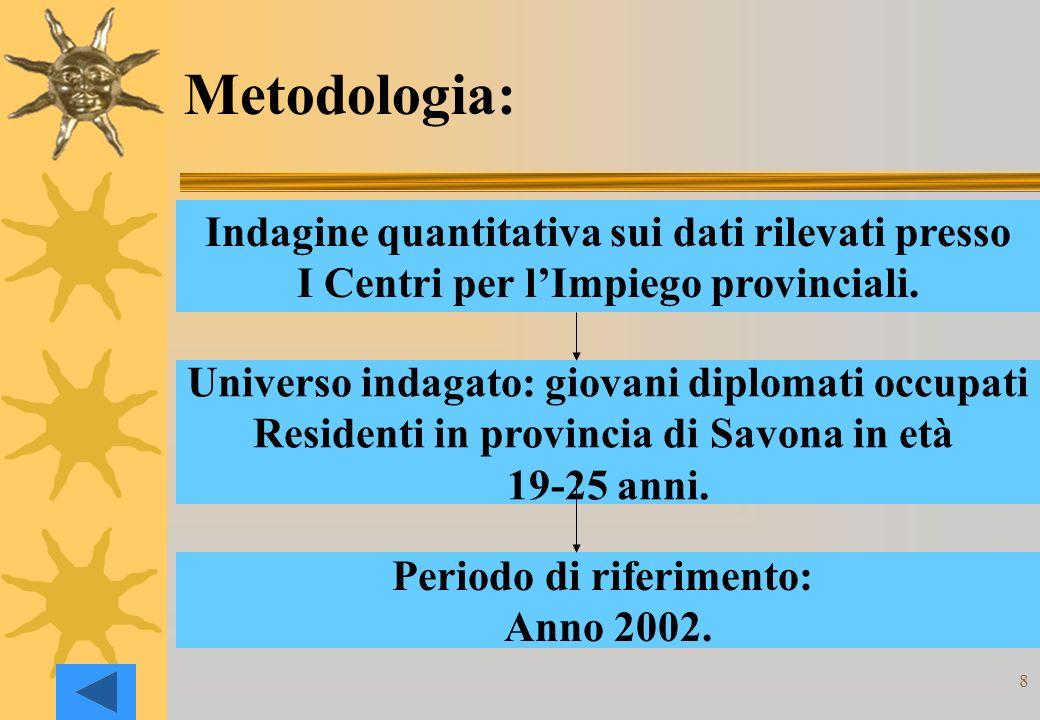 8 Metodologia: Indagine quantitativa sui dati rilevati presso I Centri per lImpiego provinciali.