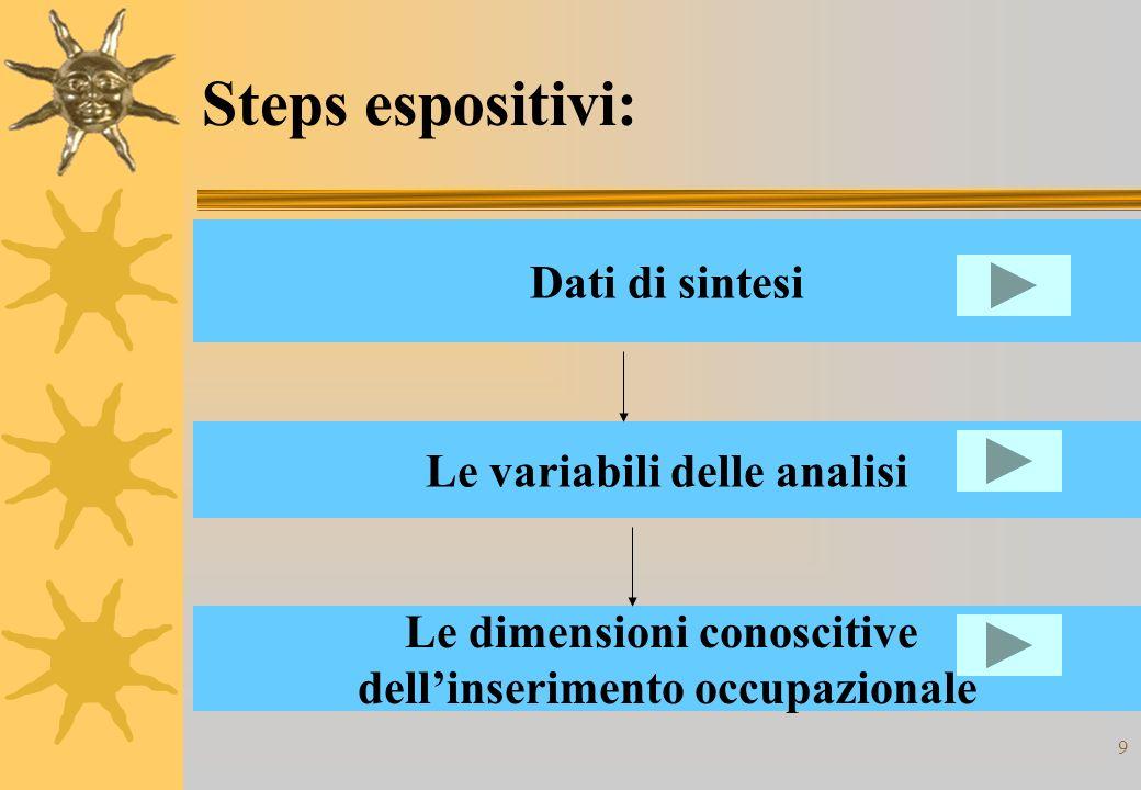 9 Steps espositivi: Dati di sintesi Le variabili delle analisi Le dimensioni conoscitive dellinserimento occupazionale