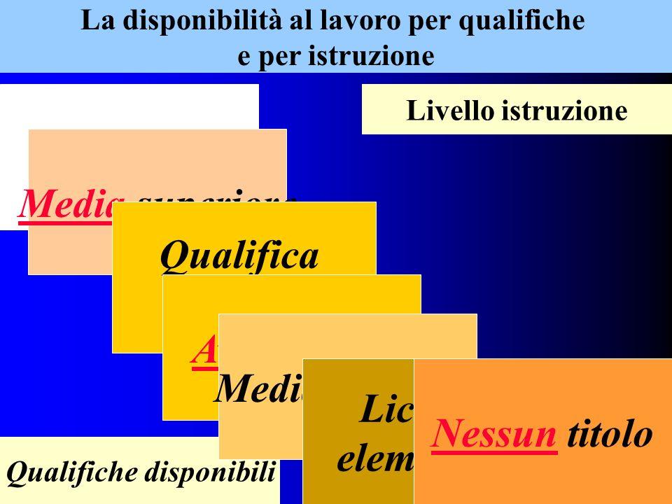La disponibilità al lavoro per qualifiche e per istruzione Livello istruzione Qualifiche disponibili Laurea Media superiore Qualifica Profess.