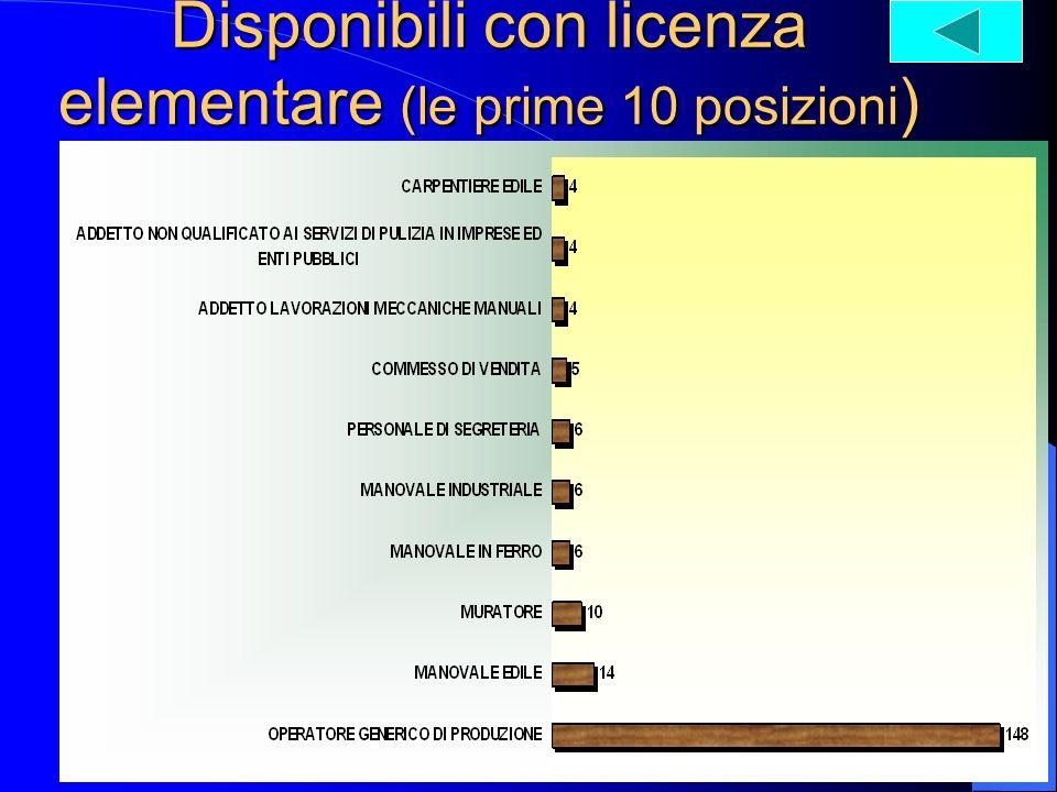 Disponibili con licenza elementare (le prime 10 posizioni )