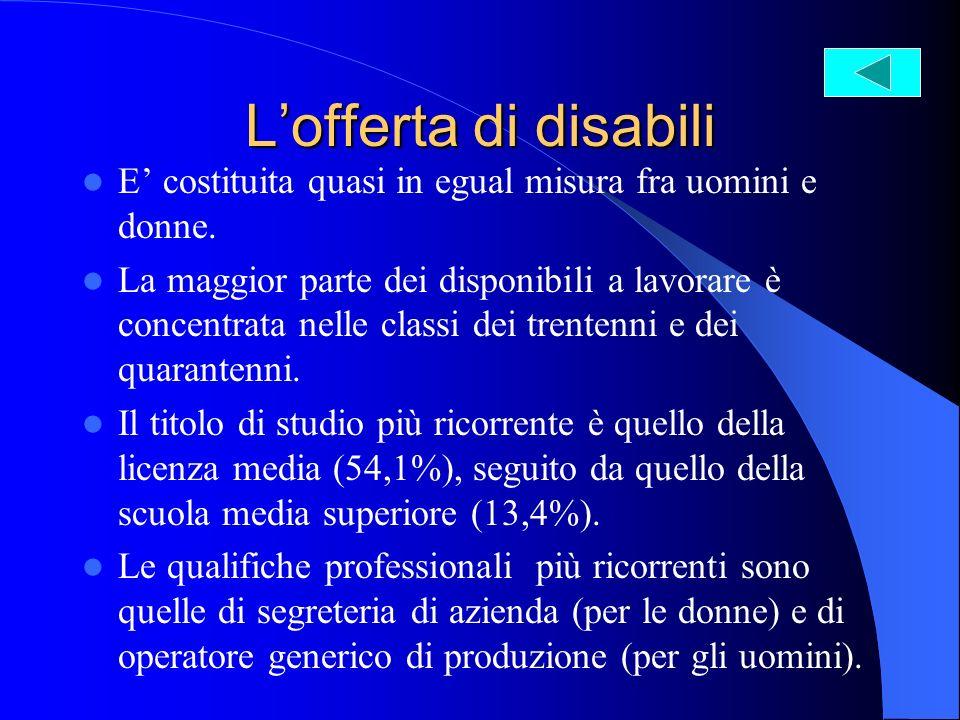 Lofferta di disabili E costituita quasi in egual misura fra uomini e donne.