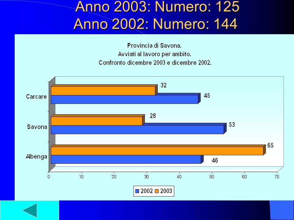 Anno 2003: Numero: 125 Anno 2002: Numero: 144 Anno 2003: Numero: 125 Anno 2002: Numero: 144
