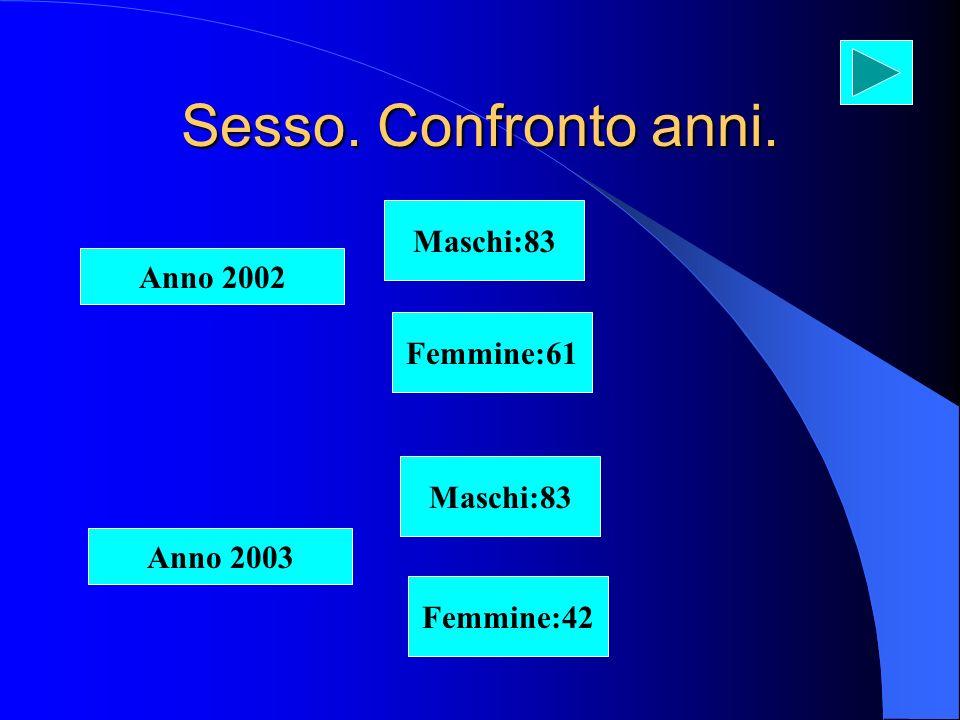 Sesso. Confronto anni. Anno 2002 Femmine:61 Maschi:83 Femmine:42 Anno 2003 Maschi:83
