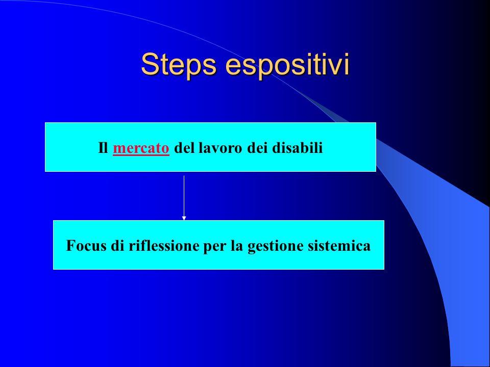 Steps espositivi Il mercato del lavoro dei disabili Focus di riflessione per la gestione sistemica
