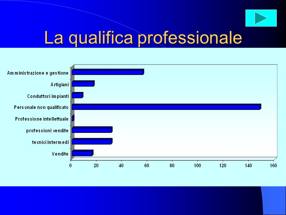 La qualifica professionale