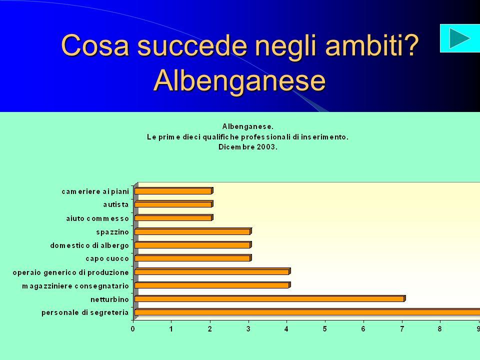 Cosa succede negli ambiti? Albenganese