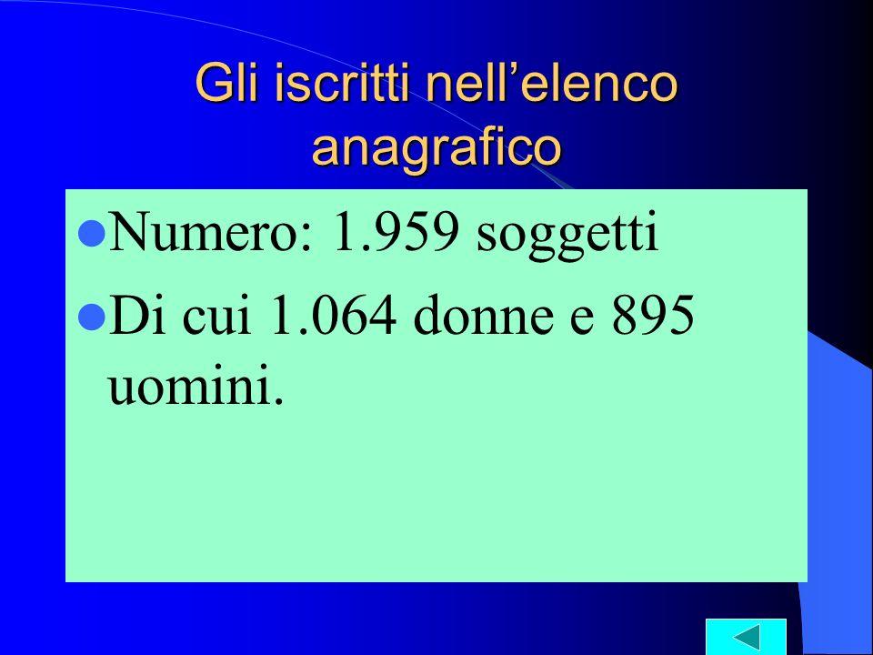 Gli iscritti nellelenco anagrafico Numero: 1.959 soggetti Di cui 1.064 donne e 895 uomini.